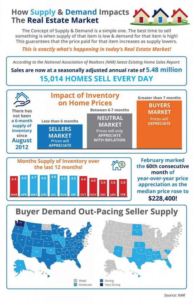 Low Supply & High Demand